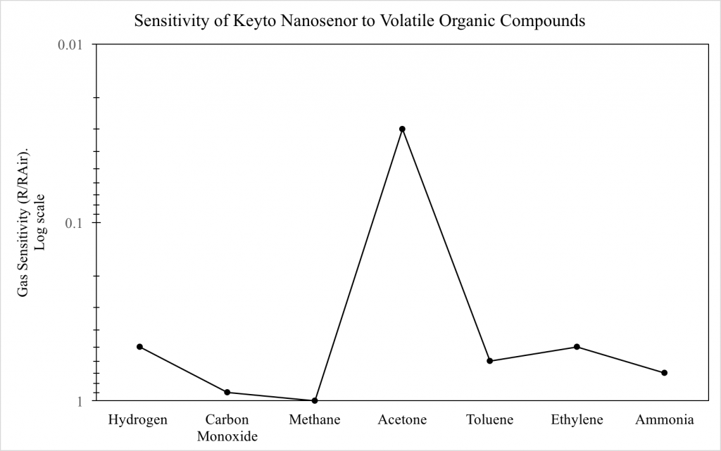 The Science Behind Keyto, Part One - How The Keyto Breath