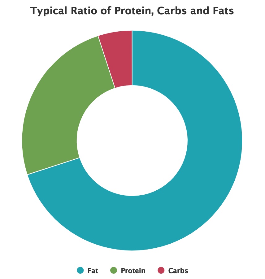 Pie chart of keto diet macro ratios